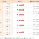 東海道新幹線50周年 格安切符発売 8月24日から