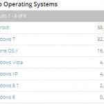 Android(アンドロイド)からが38.07%