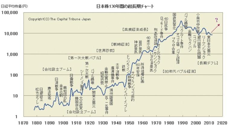 140914日本株130年長期チャート