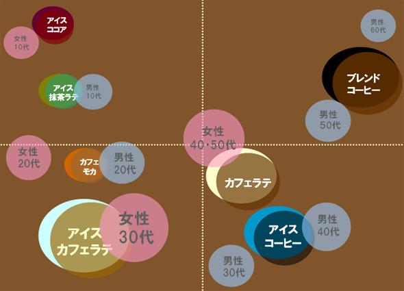 141024コーヒー年齢別味覚