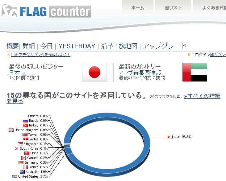 141027ぬりぞうブログ国別アクセス